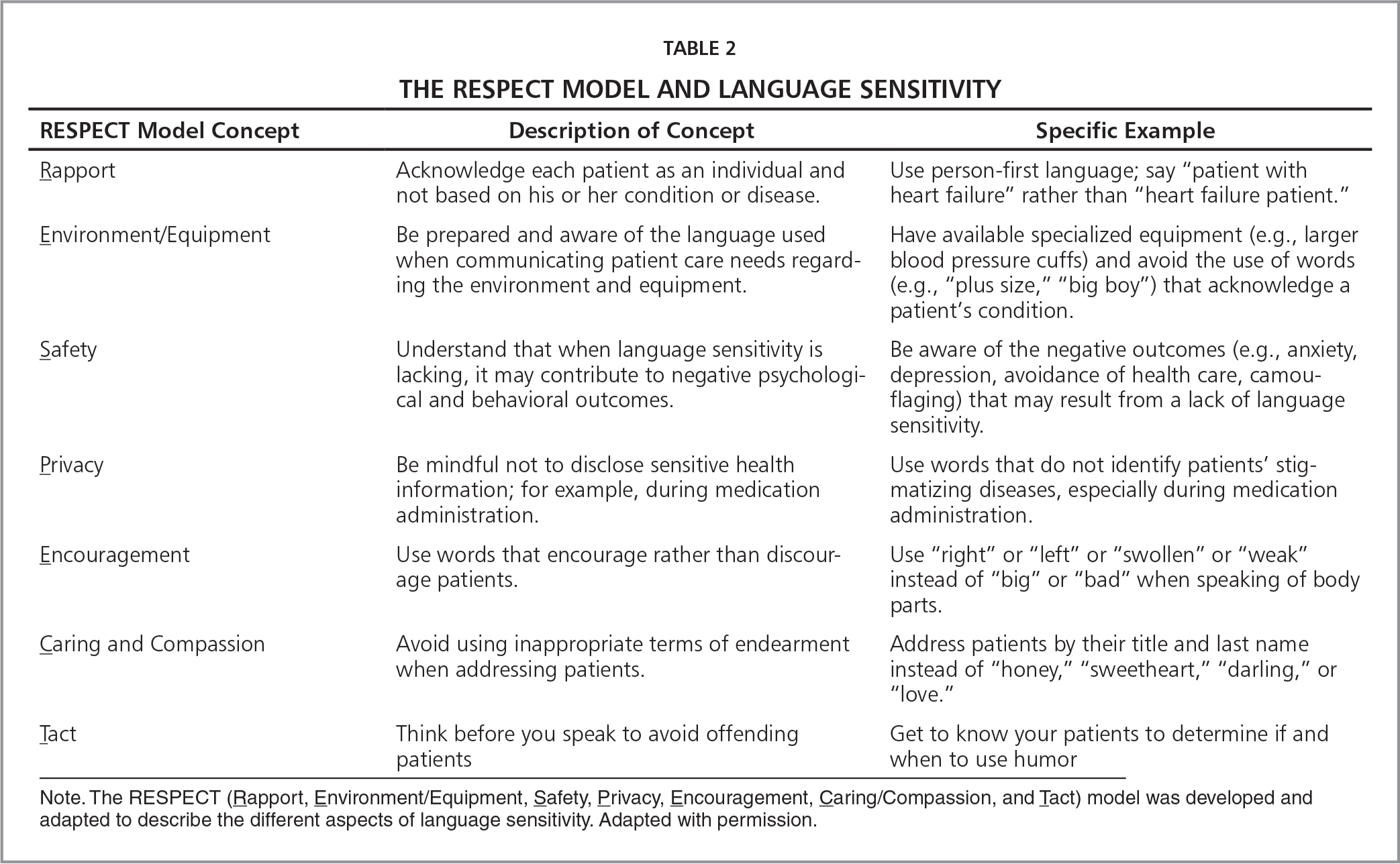 The Respect Model and Language Sensitivity