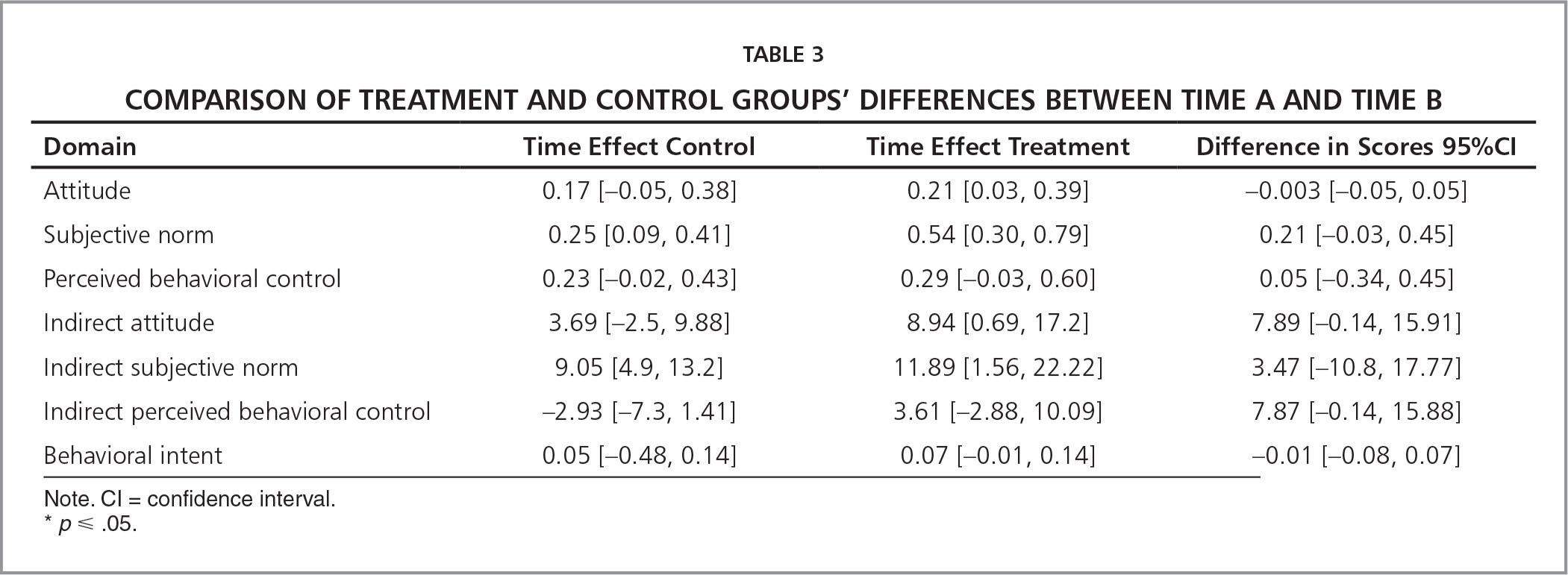 Comparison of Treatment and Control Groups' Differences Between Time A and Time B