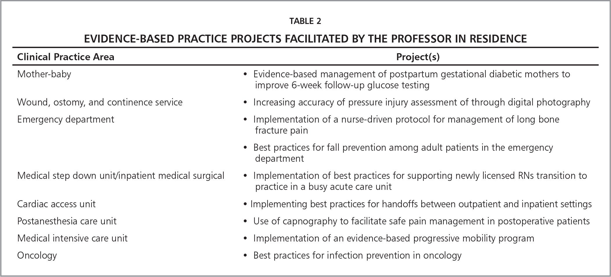 Evidence-Based Practice Projects Facilitated by the Professor in Residence