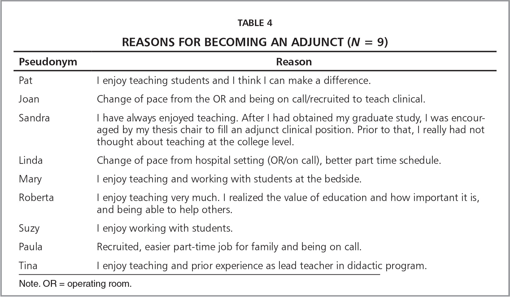 Reasons for Becoming an Adjunct (N = 9)