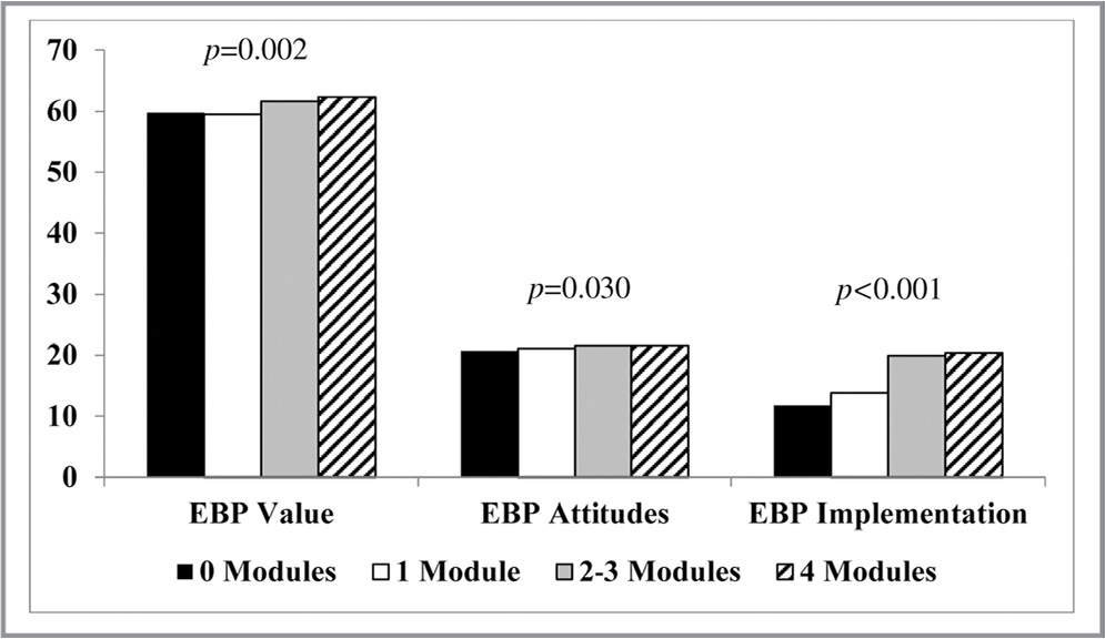 attitude toward evidence based practice Toward evidence-based practice: nurses' knowledge, attitudes/beliefs, and care practices concerning do-not-resuscitate status for hospitalized neonates.