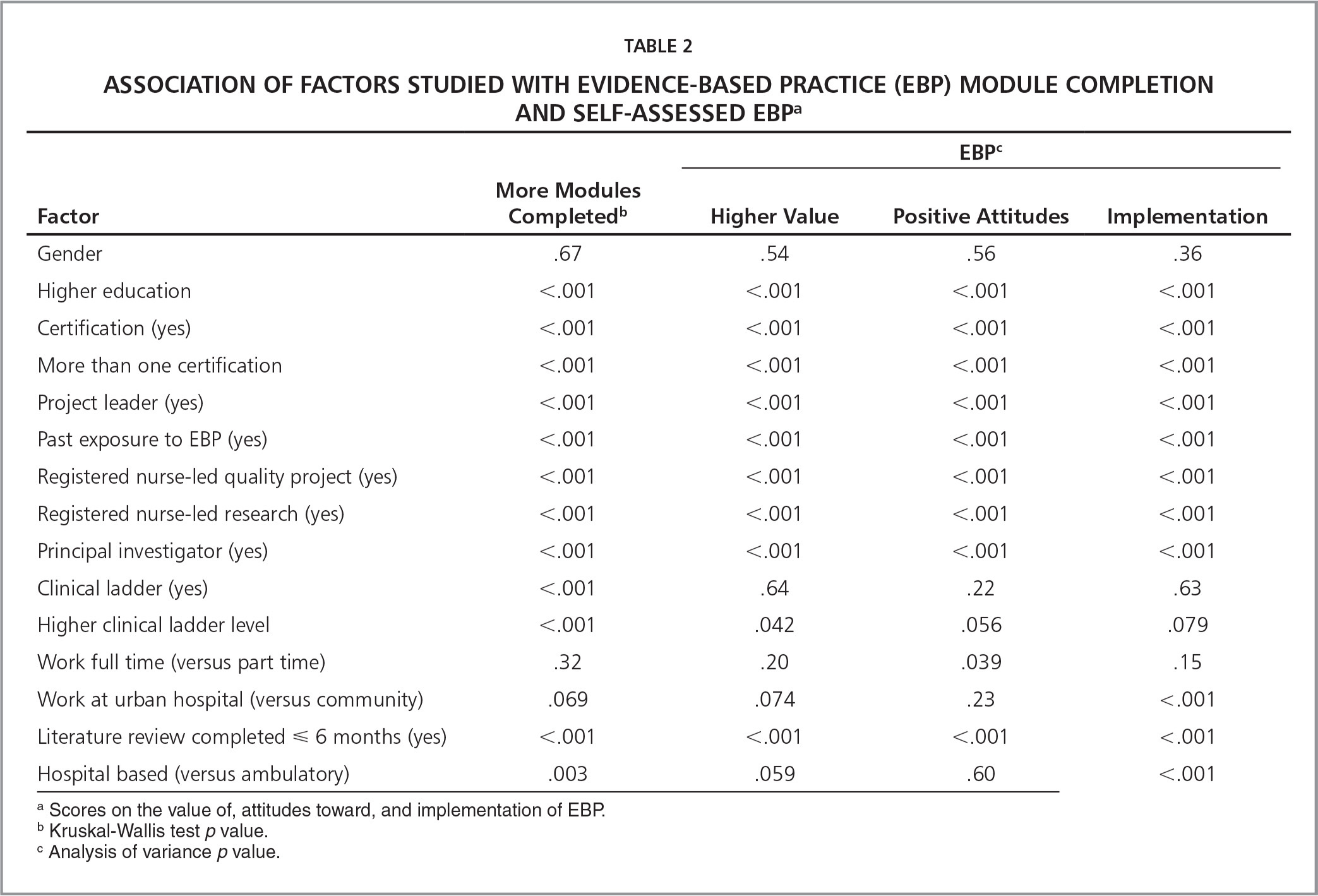 �A;Association of Factors Studied With Evidence-Based Practice (EBP) Module Completion and Self-Assessed EBPa