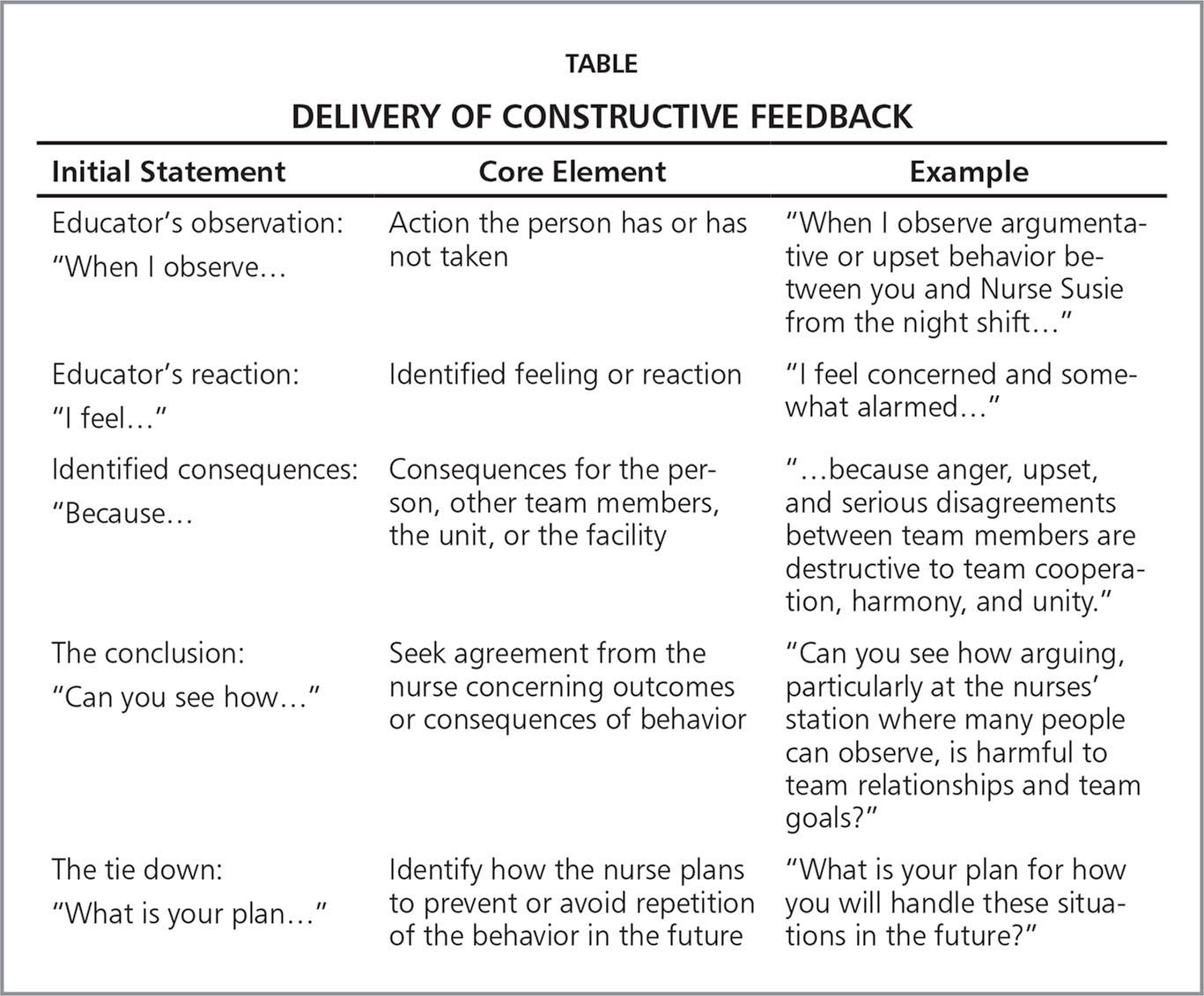 constructive feedback in nursing Purpose determine why you're writing this paragraph about constructive feedback for your co-worker or why you've been asked to assess your colleague's performance.