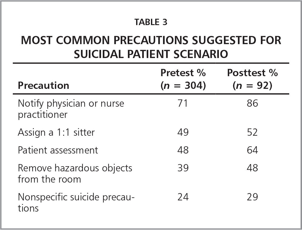 Most Common Precautions Suggested for Suicidal Patient Scenario