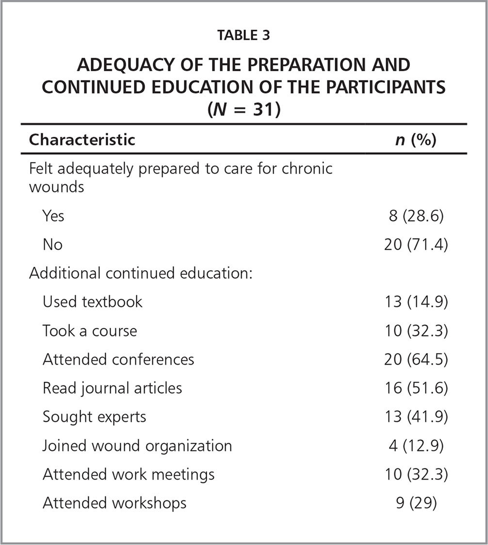 Adequacy of the Preparation and Continued Education of the Participants (N = 31)