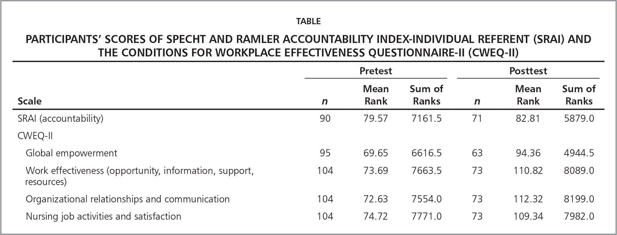 Participants' Scores of Specht and Ramler Accountability Index-Individual Referent (SRAI) and the Conditions for Workplace Effectiveness Questionnaire-II (CWEQ-II)