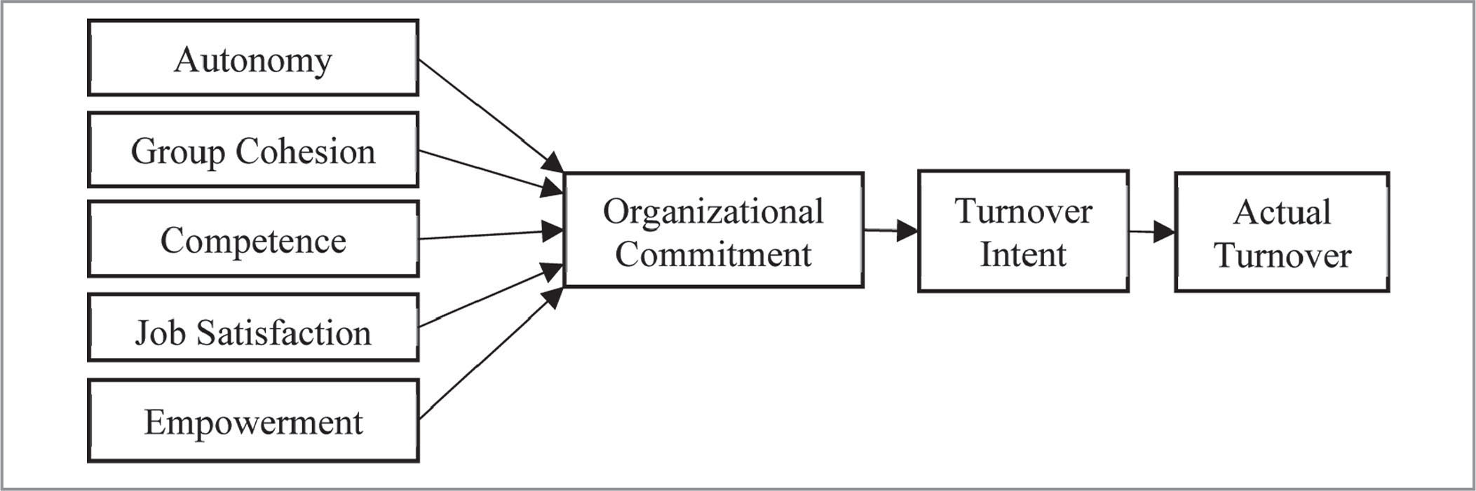 Bedside Report Conceptual Framework Diagram Trusted Schematics Kenwood Kdc 122 Wiring 138 Factors Influencing Organizational Commitment And Turnover In Nurse