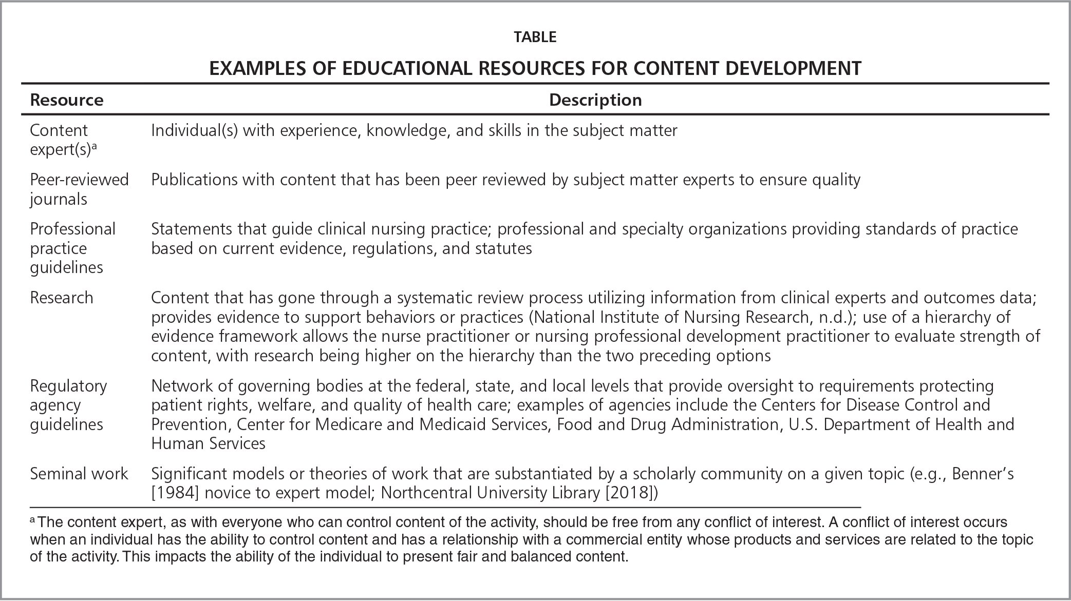 Examples of Educational Resources For Content Development