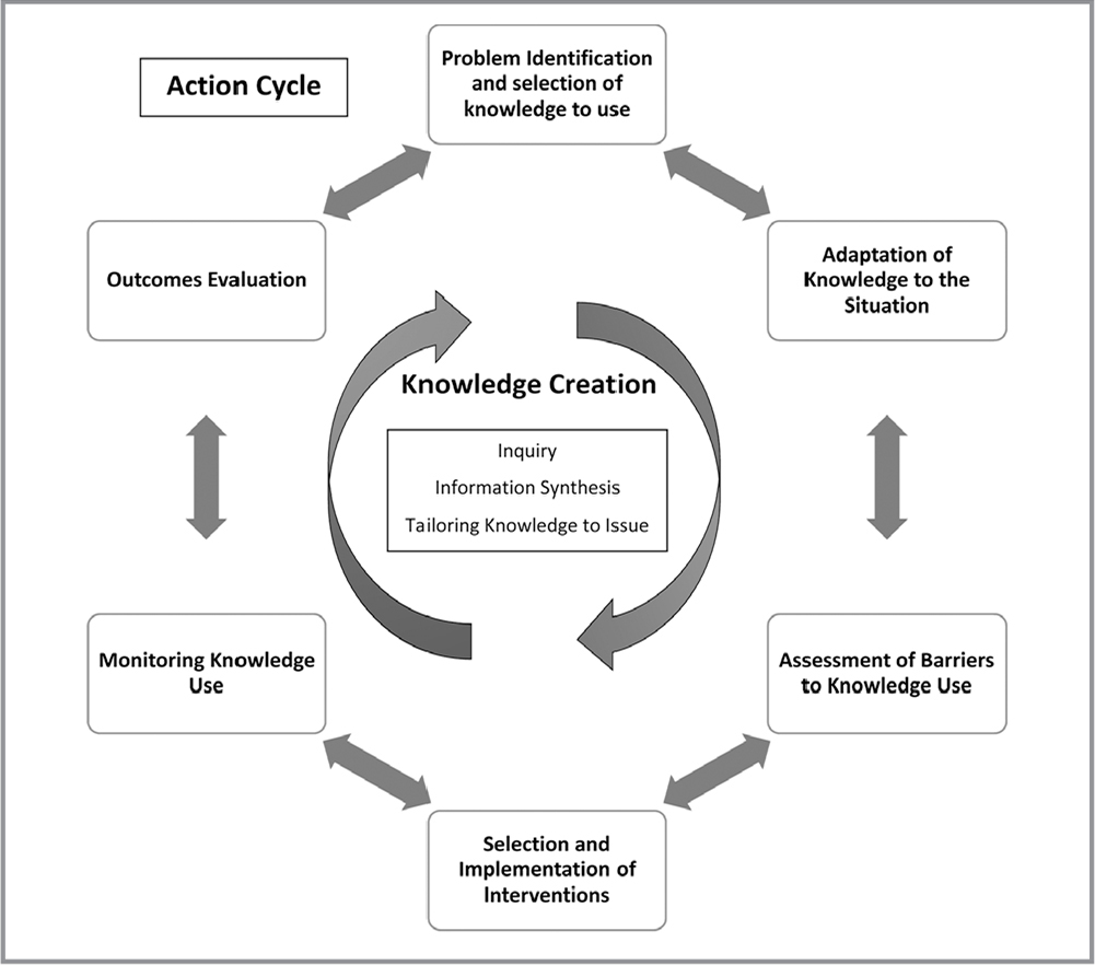 "Knowledge-to-Action Cycle. From ""Lost in Knowledge Translation: Time for a Map?"" by I. Graham, J. Logan, M. Harrison, S. Straus, J. Tetroe, W. Caswell, and N. Robinson, 2006, Journal of Continuing Education in the Health Professions, 26, p. 19. Copyright 2006 by John Wiley and Sons. Adapted with permission."
