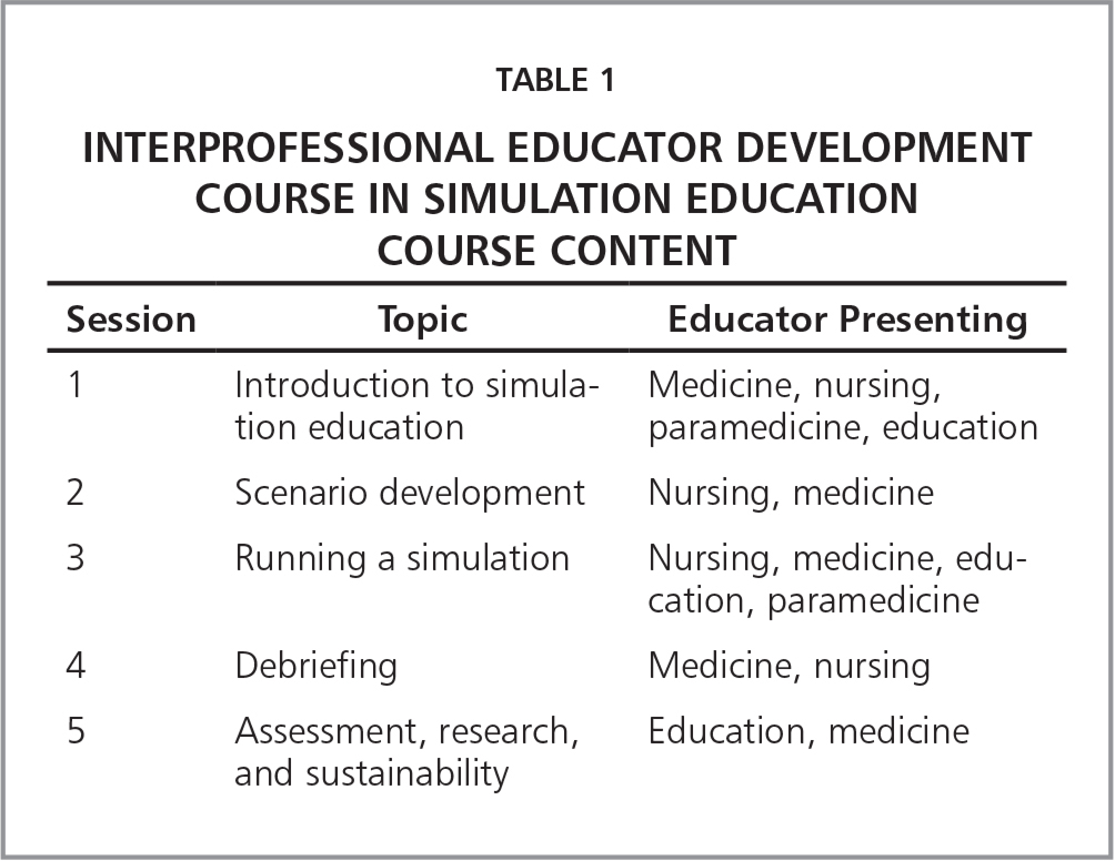 Interprofessional Educator Development Course in Simulation Education Course Content
