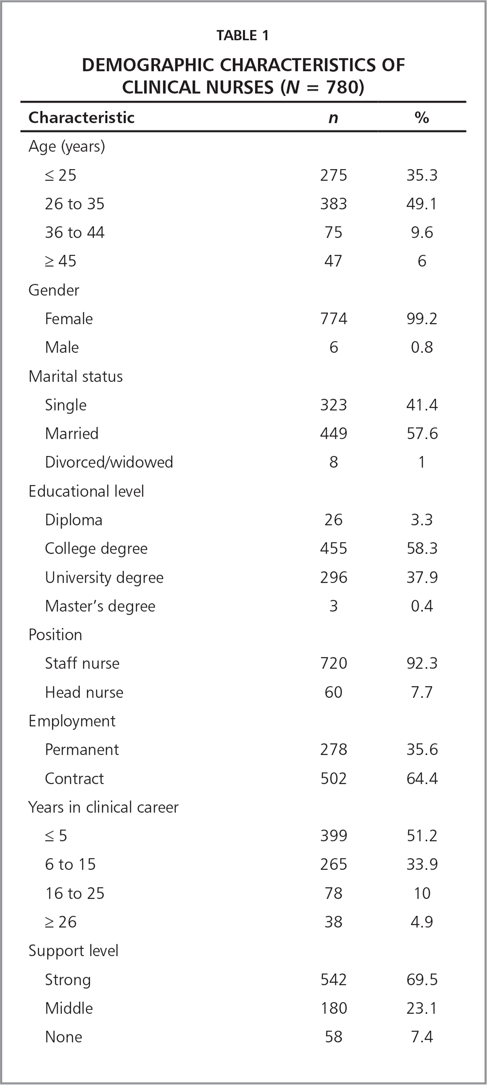Demographic Characteristics of Clinical Nurses (N = 780)