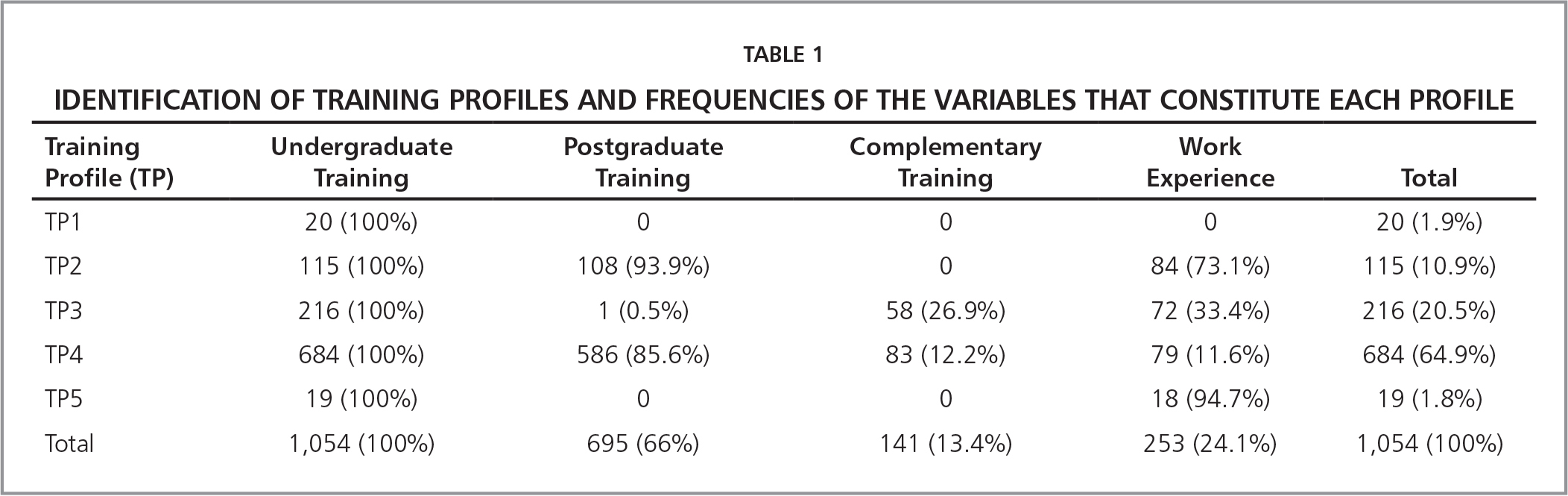 Identification of Training Profiles and Frequencies of the Variables that Constitute Each Profile