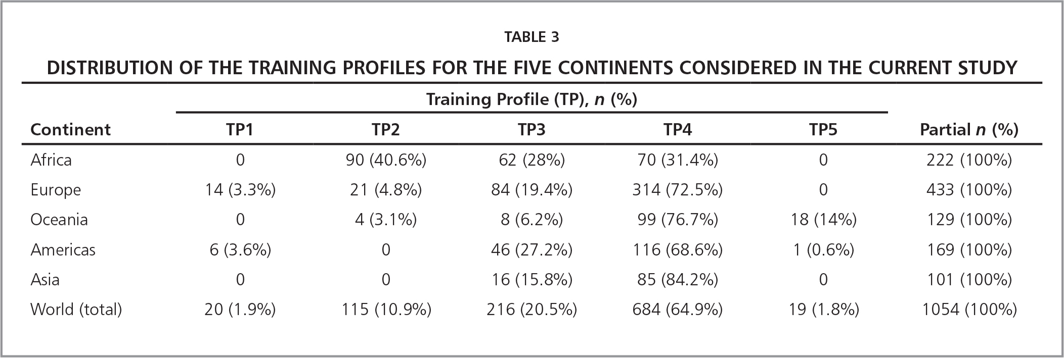 Distribution of the Training Profiles for the Five Continents Considered in the Current Study