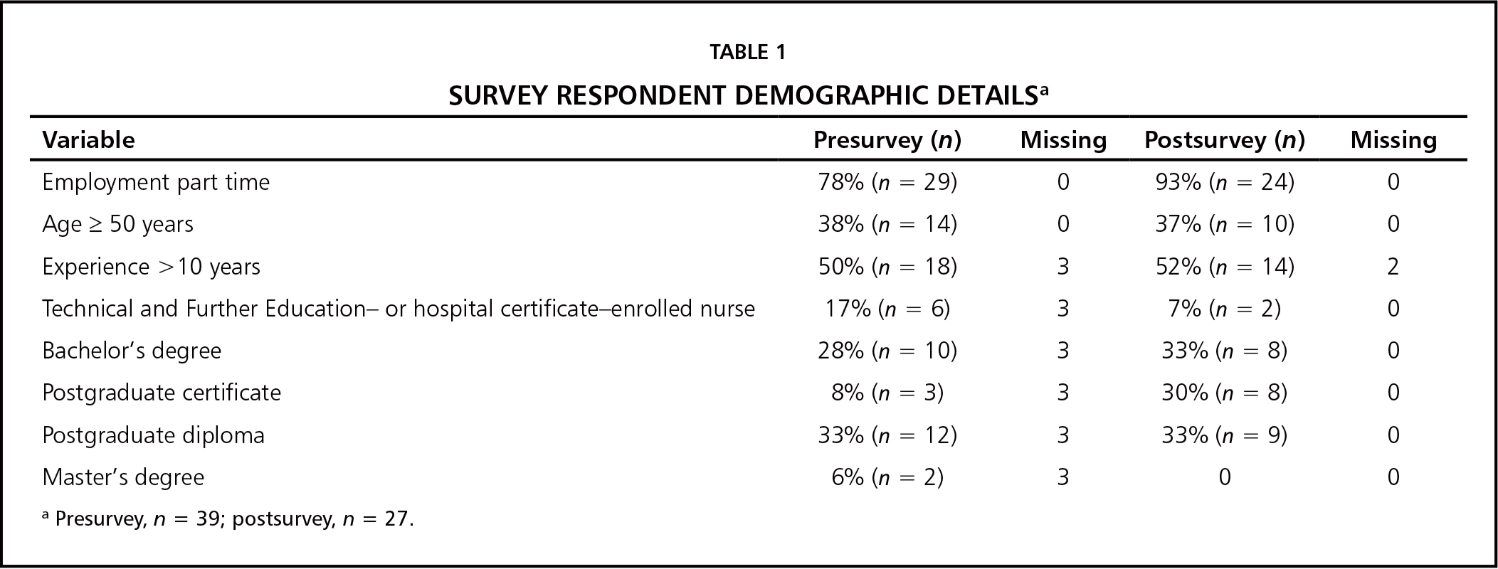 Survey Respondent Demographic Detailsa