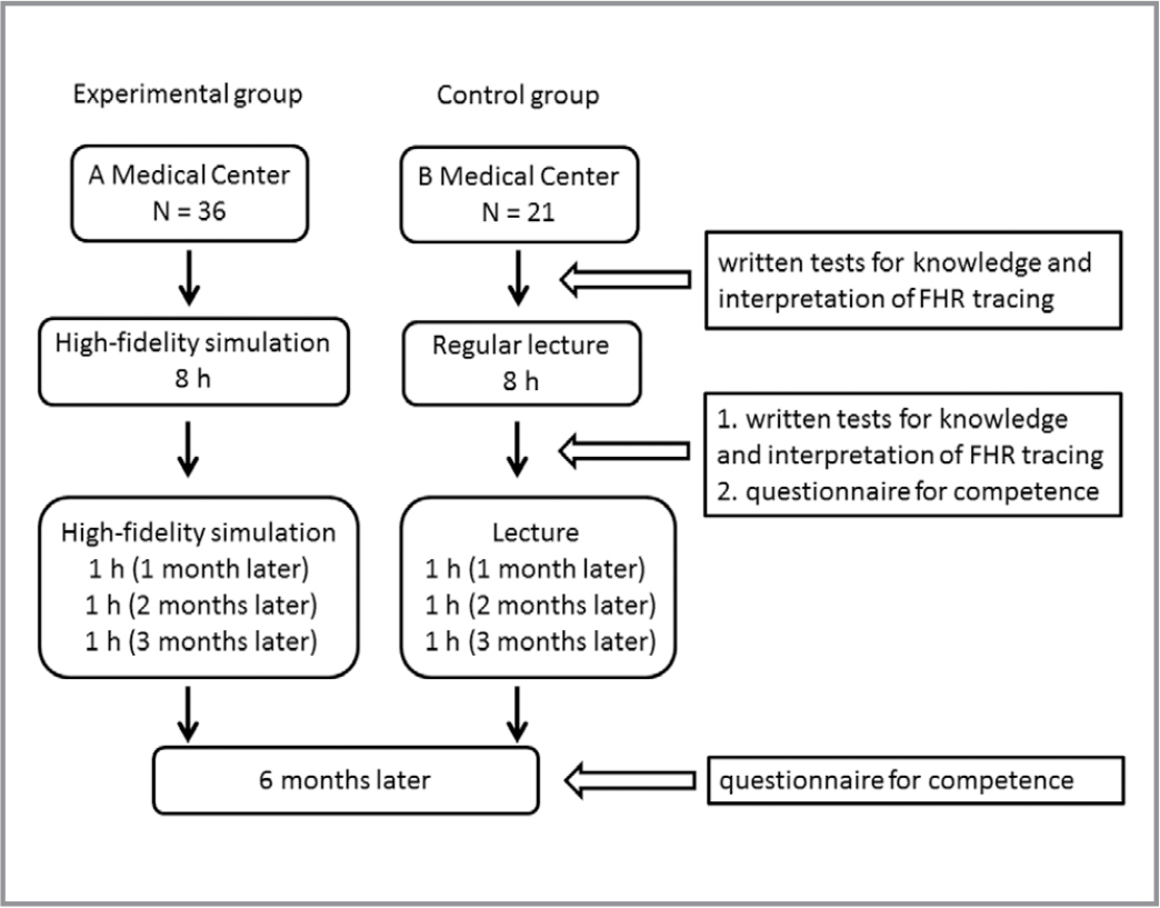 Flow chart representing the methodology used for conducting the study. Note. FHR = fetal heart rate.