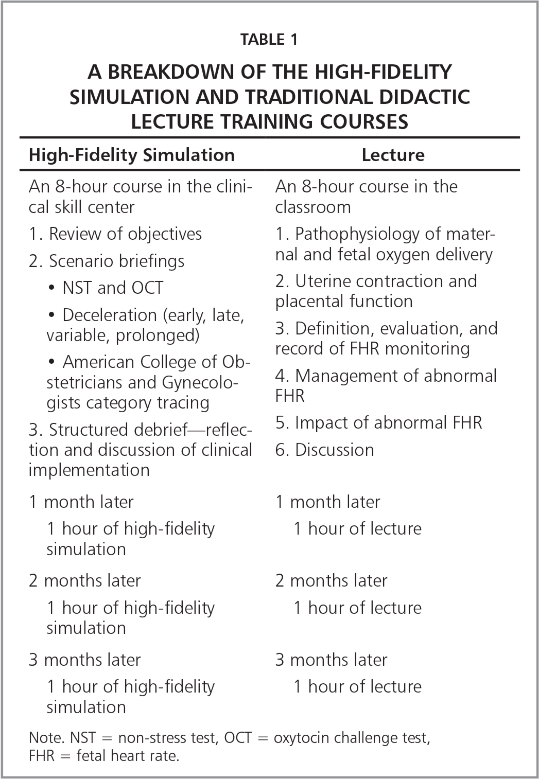 A Breakdown of the High-Fidelity Simulation and Traditional Didactic Lecture Training Courses