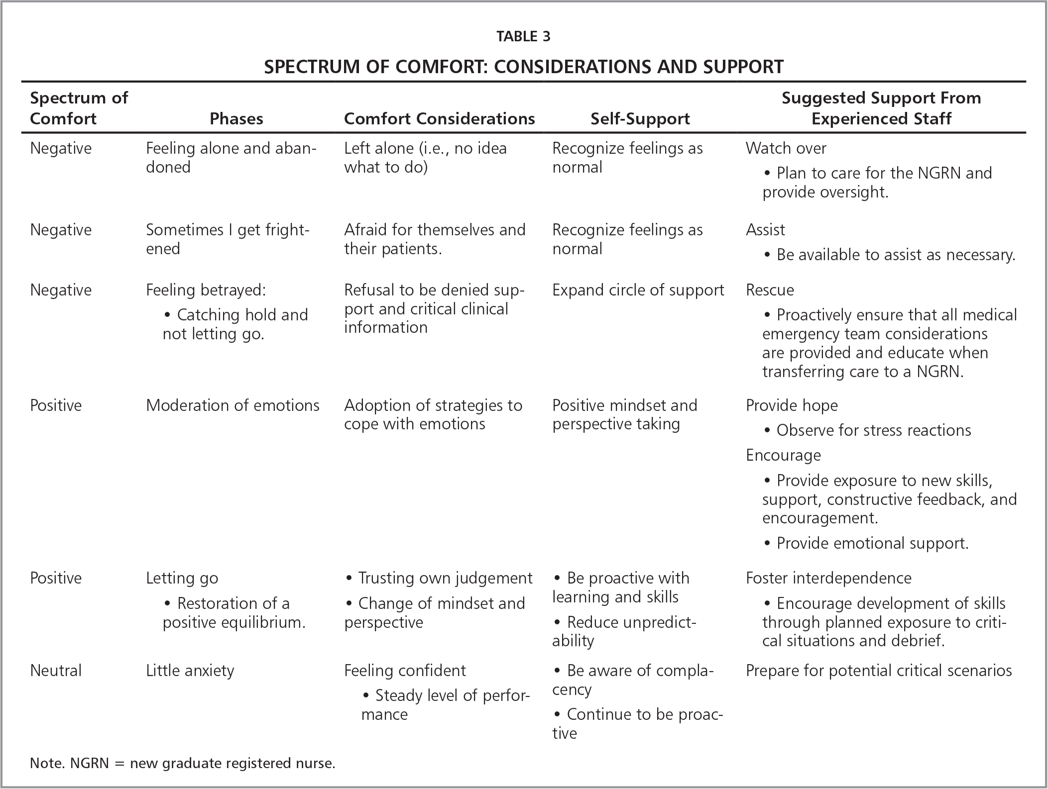 Spectrum of Comfort: Considerations and Support