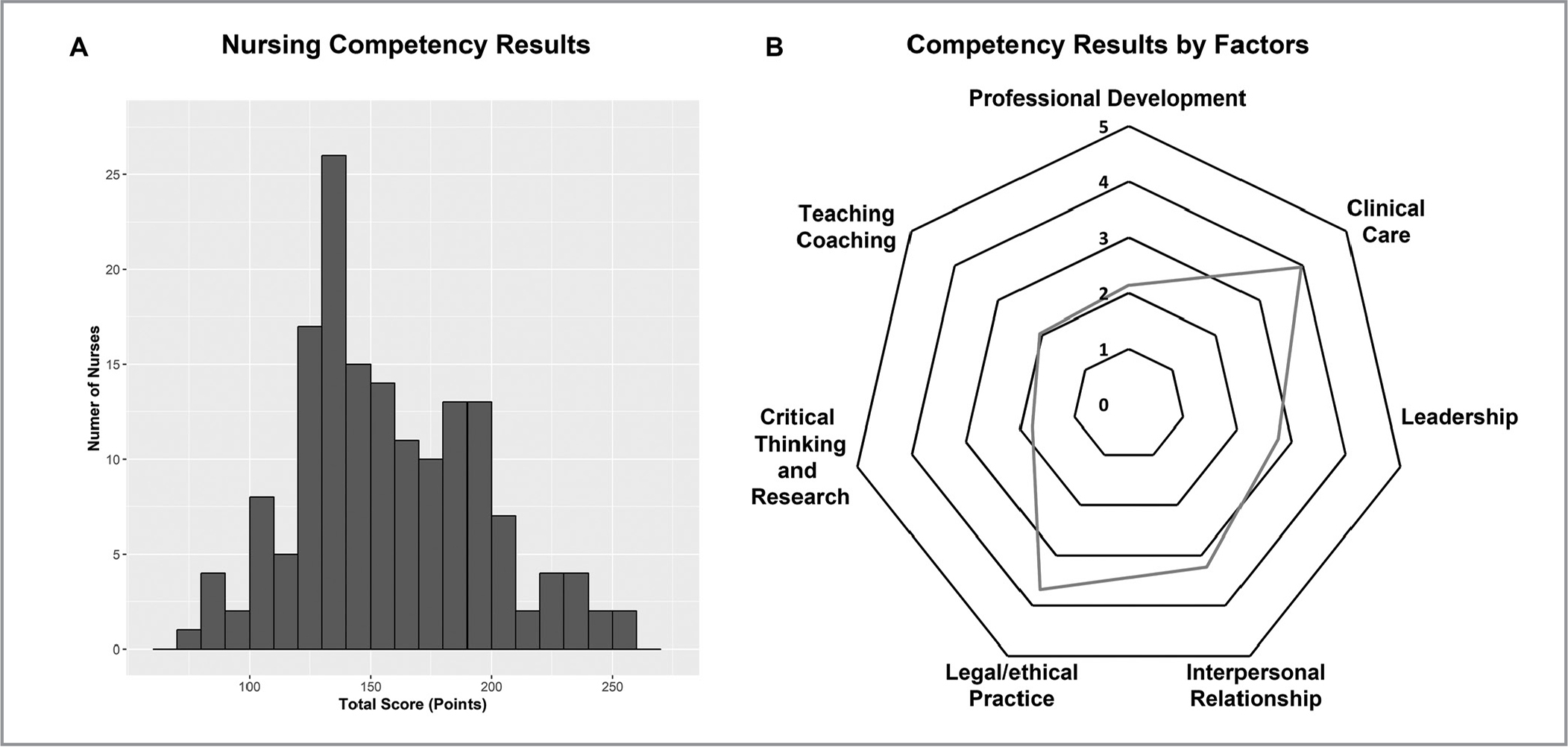 Summary of the nurse competence scaling results. (A) The bar plot showing the score distribution of participating nurses. (B) Radar plot illustrating the competence performance on seven different factors (maximum score = 5).