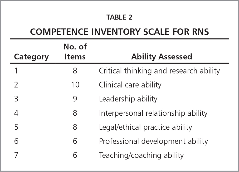 Competence Inventory Scale for RNS
