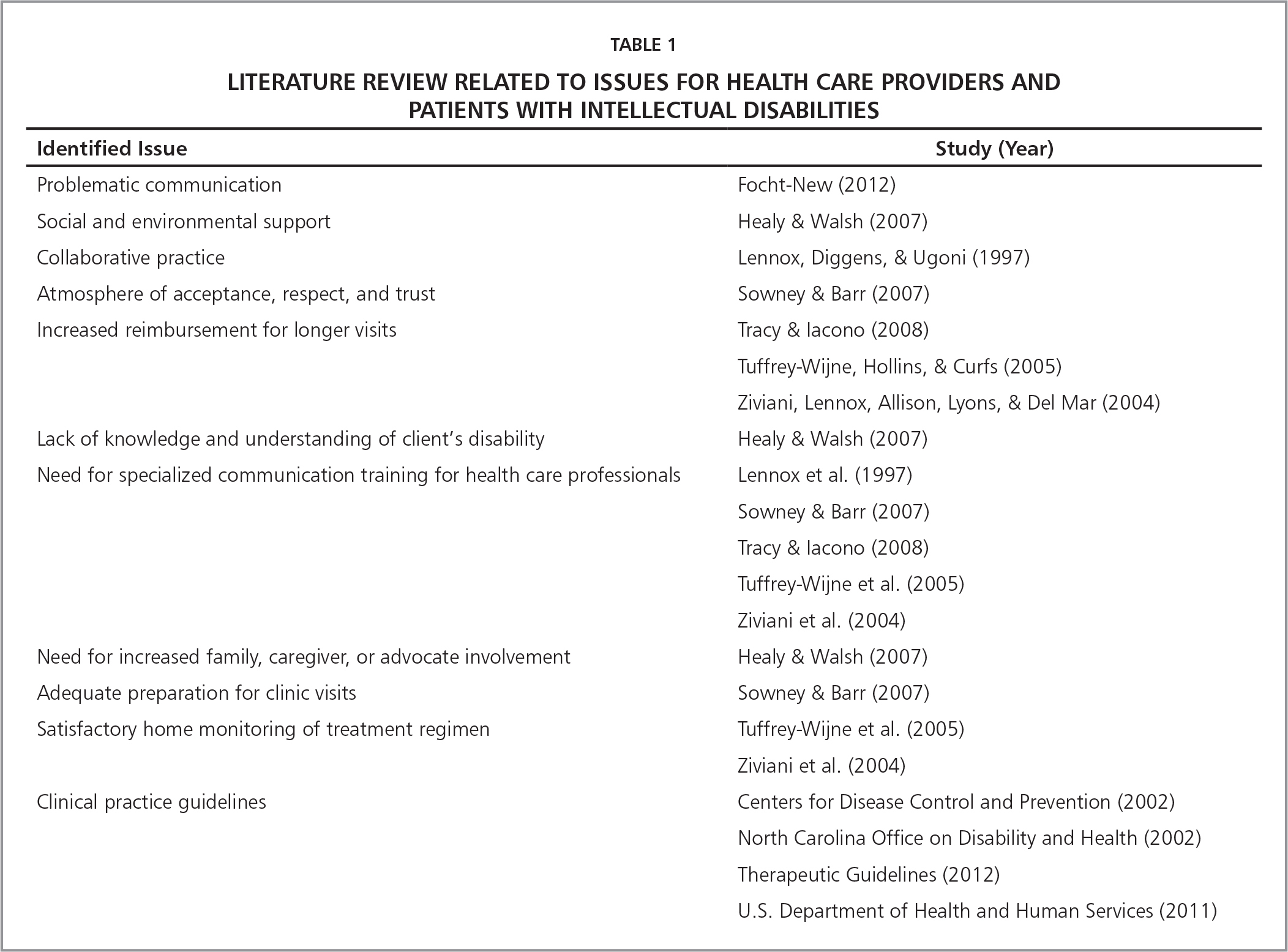 Literature Review Related to Issues for Health Care Providers and Patients with Intellectual Disabilities