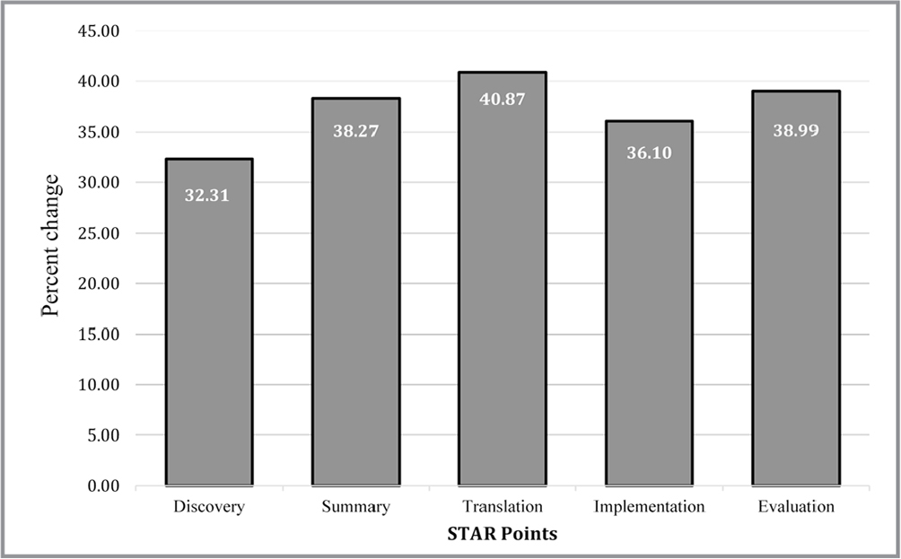 Change in pre- and postcumulative Star Point scores.