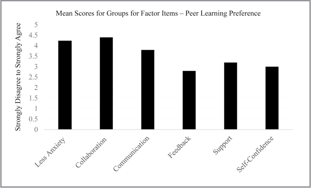 Clinical Teaching Preference Questionnaire: Peer Learning Preference.