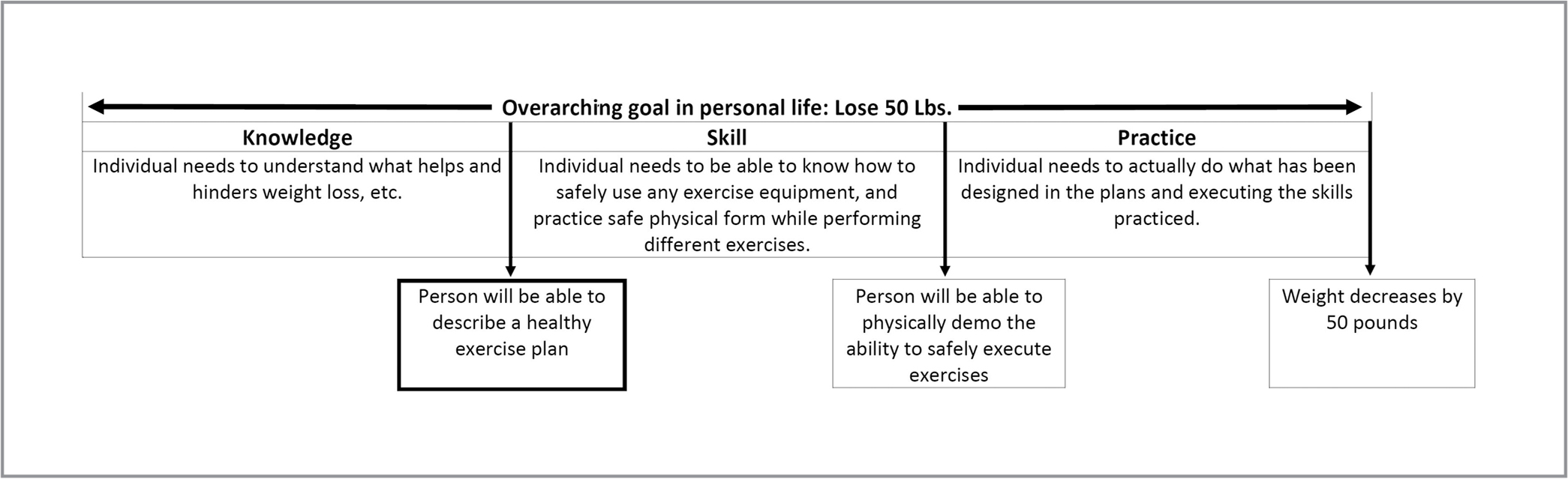 Incremental goals applied outside of continuing nursing education. ©2019, Caroline Baughman, all rights reserved. Used with permission.