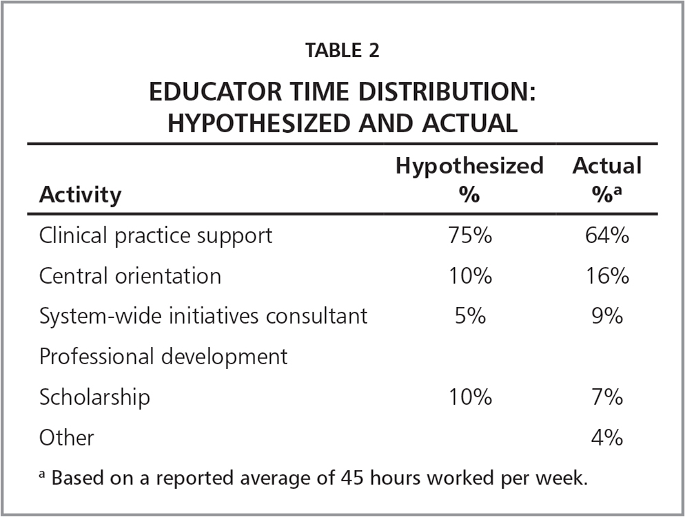 Educator Time Distribution: Hypothesized and Actual