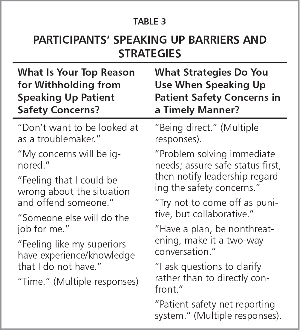 Participants' Speaking Up Barriers and Strategies