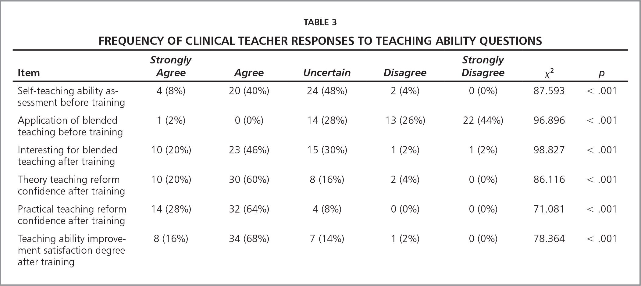 Frequency of Clinical Teacher Responses to Teaching Ability Questions
