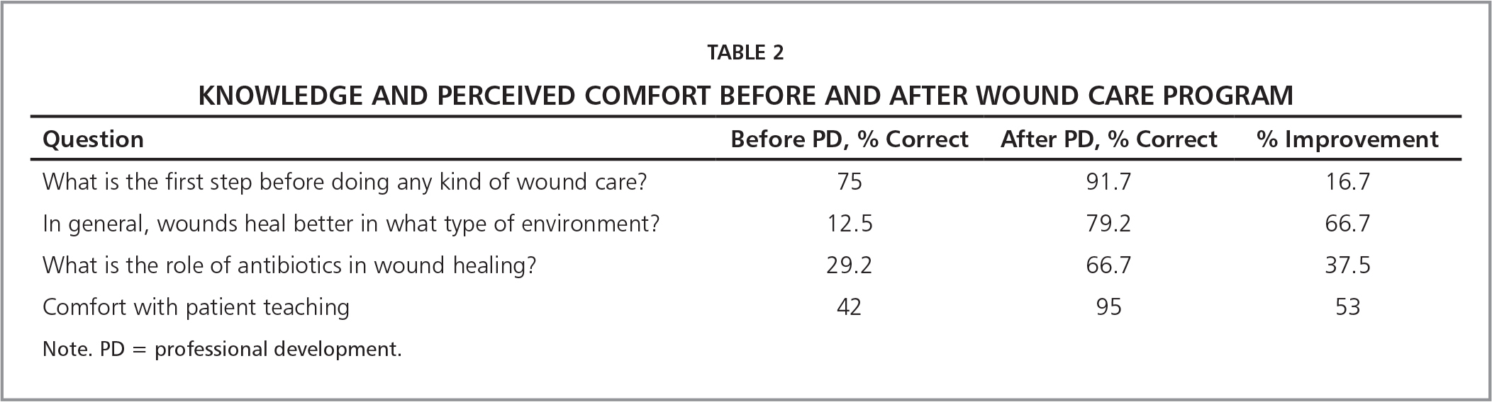 Knowledge and Perceived Comfort Before and After Wound Care Program