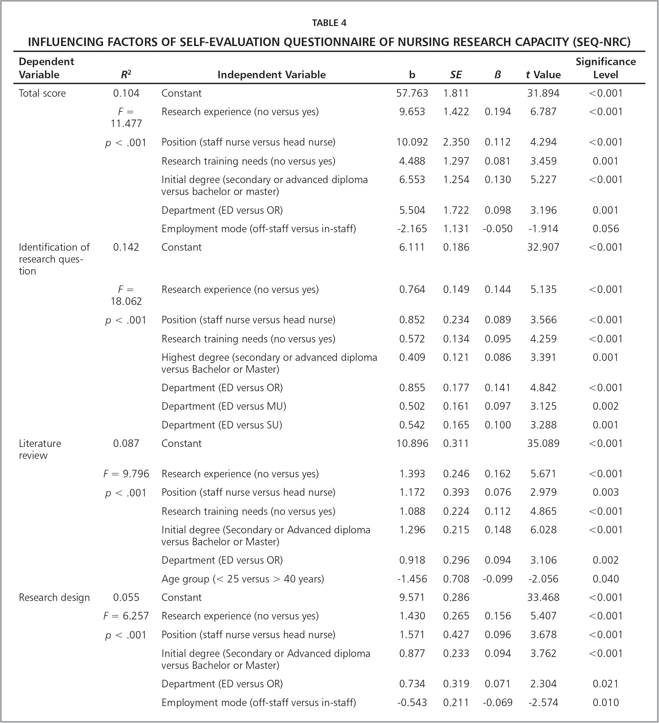 Influencing Factors of Self-Evaluation Questionnaire of Nursing Research Capacity (SEQ-NRC)