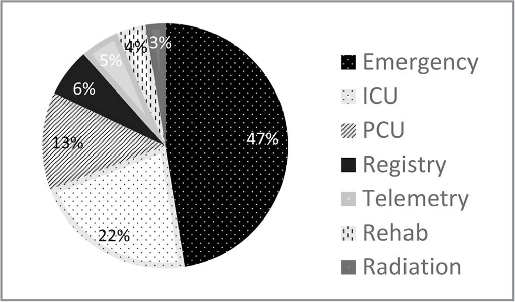 Frequency distribution of specialty areas. Note. ICU = intensive care unit; PCU = patient care unit; Rehab = rehabilitation unit.