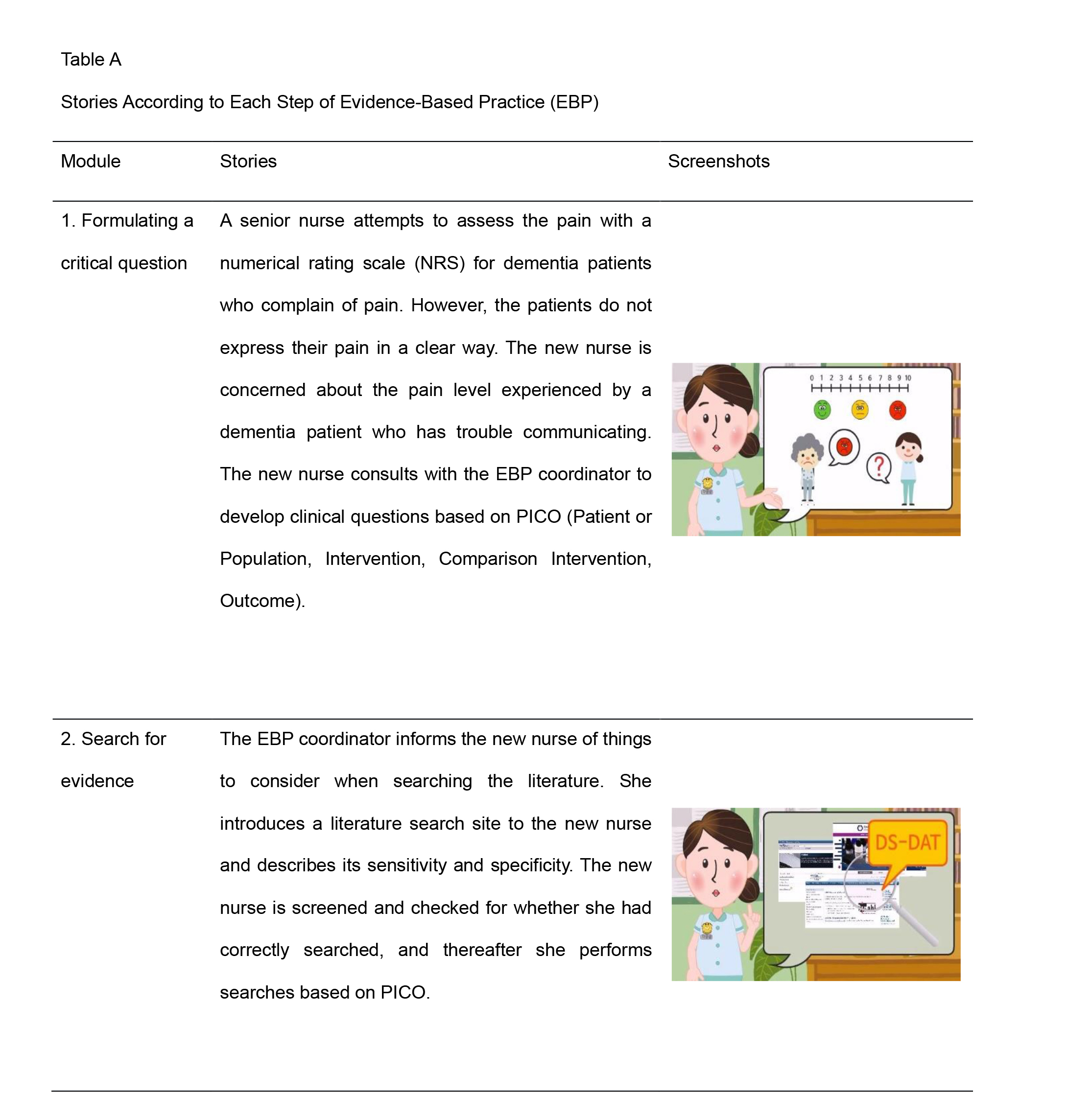 Stories According to Each Step of Evidence-Based Practice (EBP)