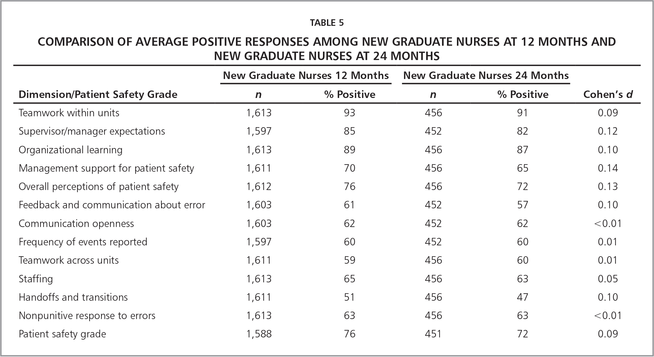 Comparison of Average Positive Responses among New Graduate Nurses at 12 Months and New Graduate Nurses at 24 Months