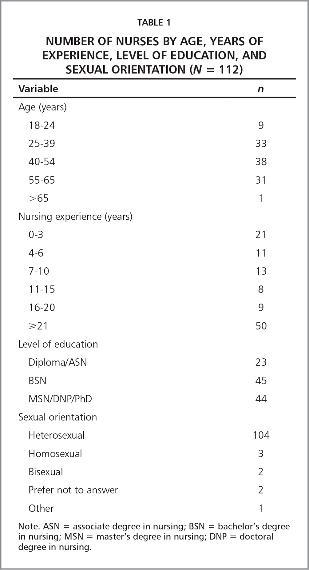 Number of Nurses by Age, Years of Experience, Level of Education, and Sexual Orientation (N = 112)