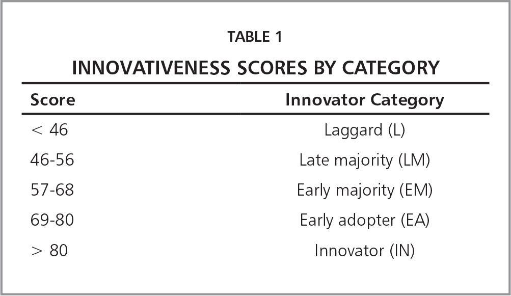 Innovativeness Scores by Category