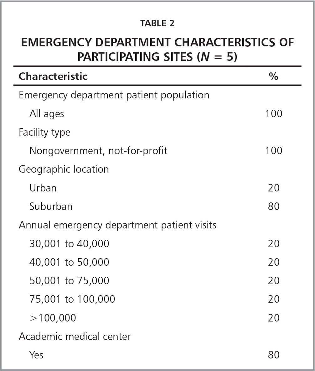 Emergency Department Characteristics of Participating Sites (N = 5)