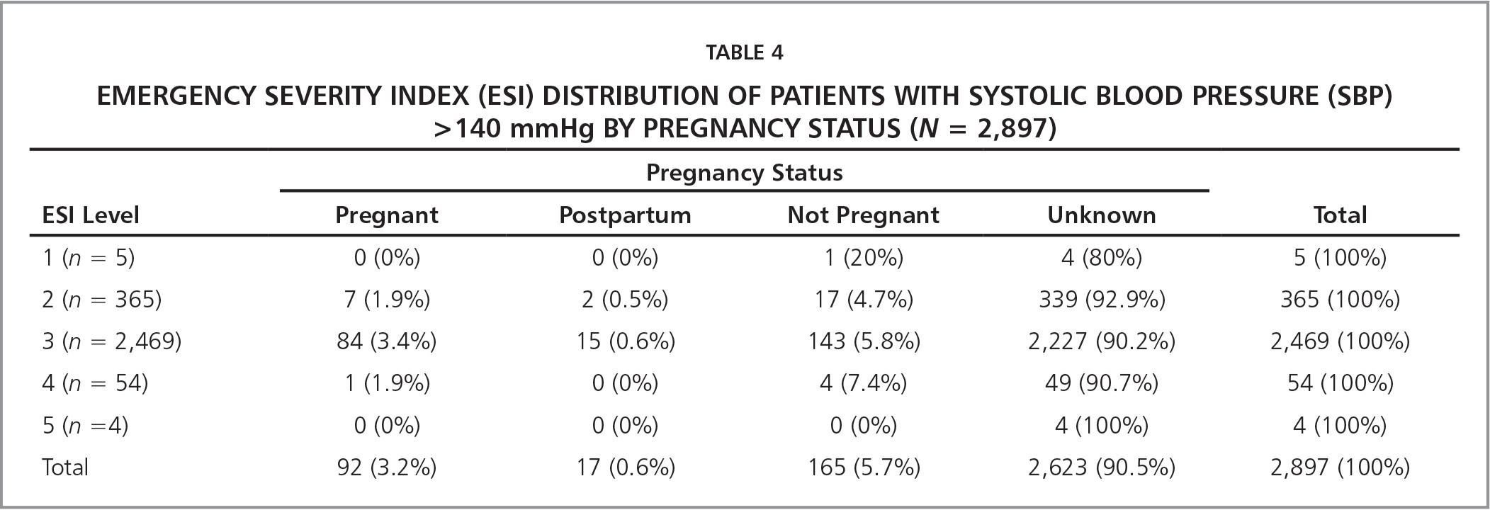 Emergency Severity Index (ESI) Distribution of Patients With Systolic Blood Pressure (SBP) >140 mmhg by Pregnancy Status (N = 2,897)