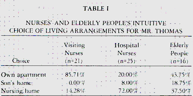 TABLE INURSES' AND ELDERLY PEOPI.E'STNTUITIVE -CHOICE OF LIVING ΛRRANGEMENT'S FOR MR. THOMAS