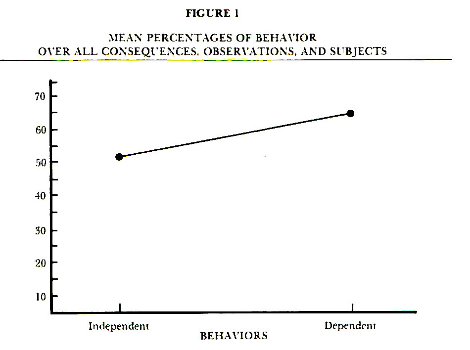 FIGURE 1MEAN PERCENTAGES OF BEHAVIOR OVER ALL CONSEQUENCES. OBSERVATIONS. AND SUBJECTS