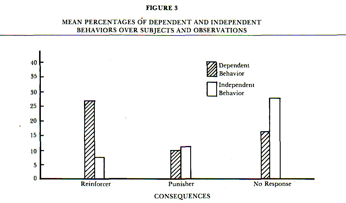 FIGURE 3MEAN PERCENTAGES OF DEPENDENT AND INDEPENDENT BEHAVIORS OVER SUBJECTS AND OBSERVATIONS