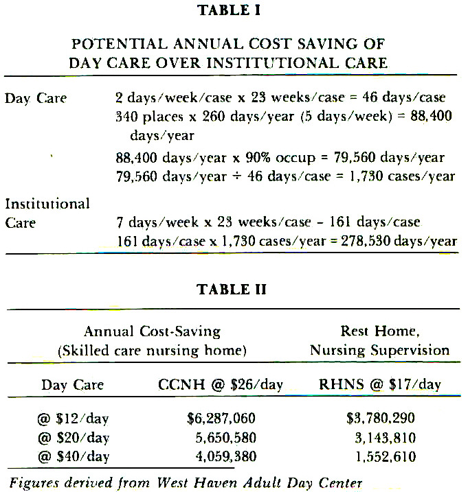 TABLE IPOTENTIAL ANNUAL COST SAVING OF DAY CARE OVER INSTITUTIONAL CARE