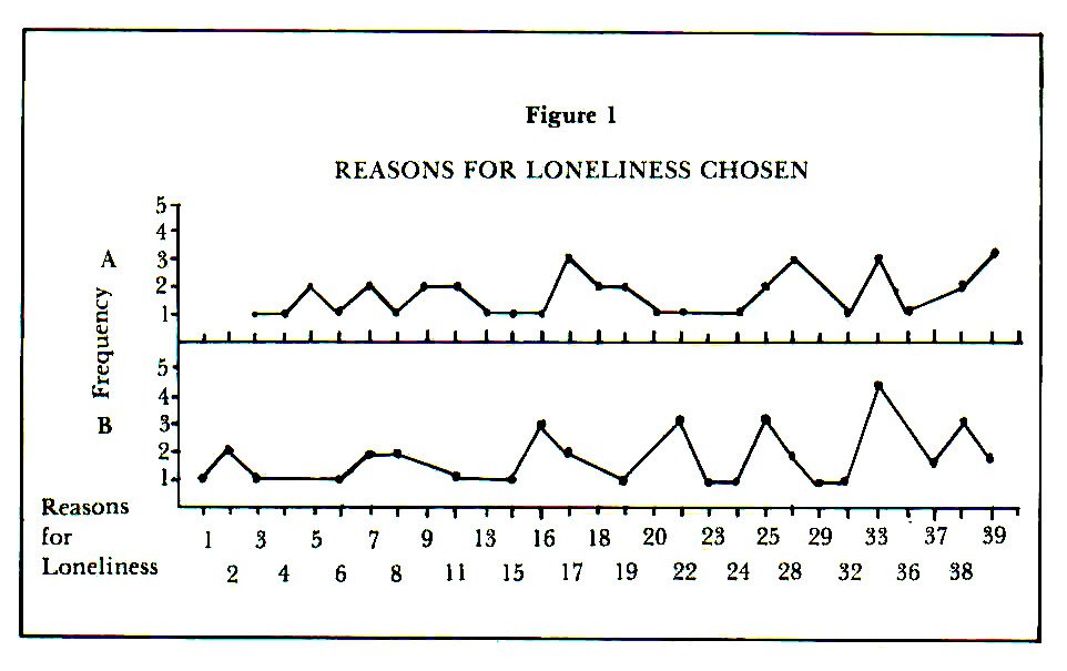 Figure 1REASONS FOR LONELINESS CHOSEN