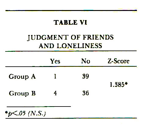 TABLE VIJUDGMENT OF FRIENDS AND LONELINESS