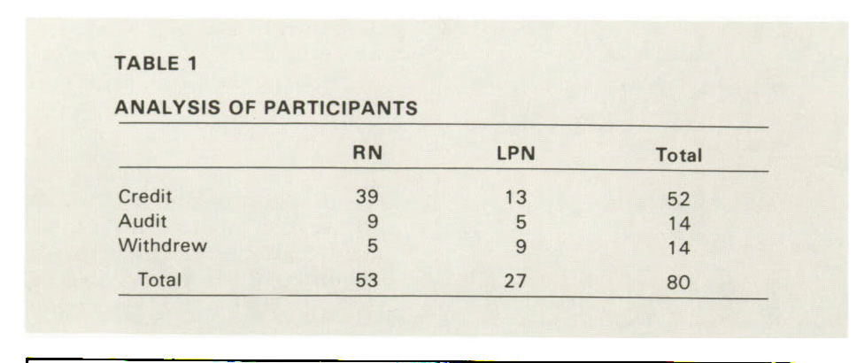 TABLE 1ANALYSIS OF PARTICIPANTS