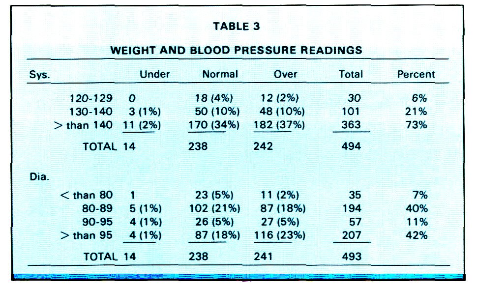 TABLE 3WEIGHT AND BLOOD PRESSURE READINGS