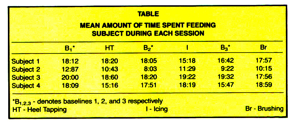 TABLEMEAN AMOUNT OF TIME SPENT FEEDING SUBJECT DURING EACH SESSION