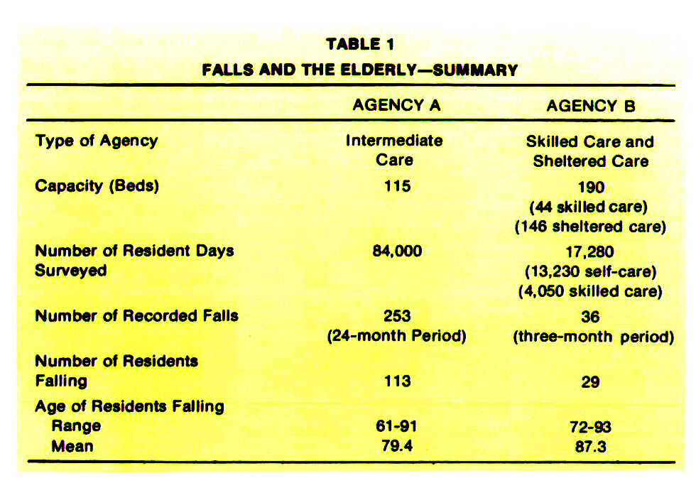 TABLE 1FALLS AND THE ELDERLY- SUMMARY