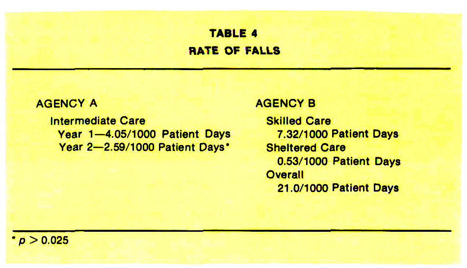 TABLE 4RATE OF FALLS